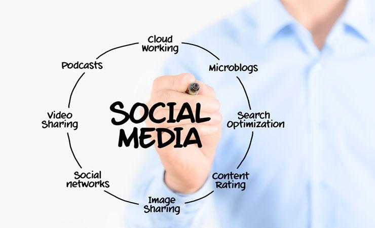Social Media has Captivated